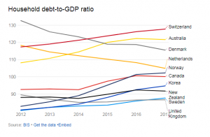 Household debt in European countries